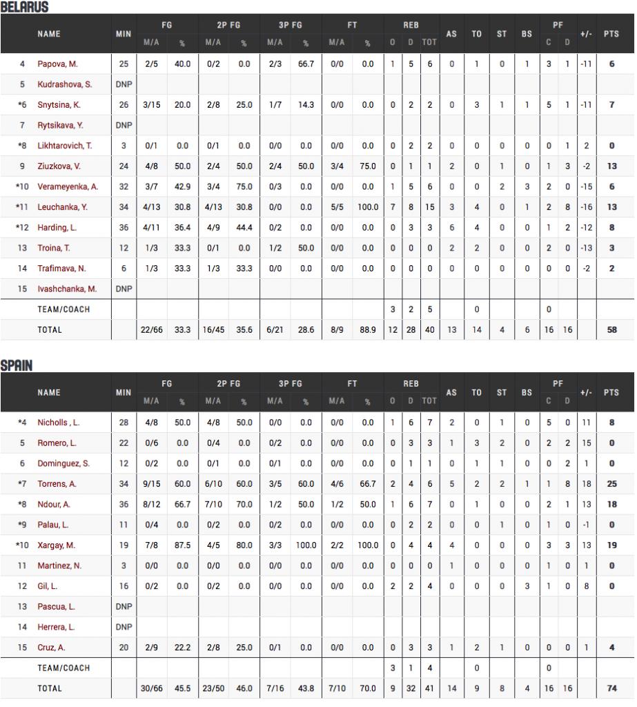 Belarus - Spain | EuroBasket Women 2015 2015-06-29 10-02-07