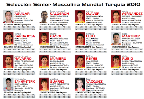 Spain Turkey World Championship Roster 2010
