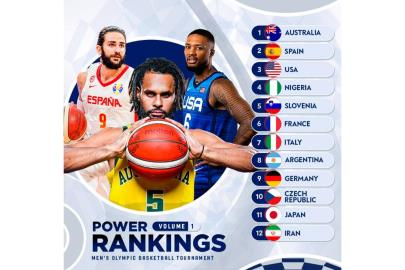 FIBA places Spain as the second gold candidate… after Australia