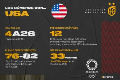Spain vs United States, the great classic of the Olympic Games