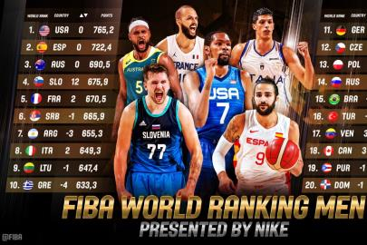 Spain remains in the second position of the FIBA ??world ranking