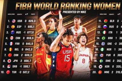 Spain ascends to second place in the FIBA ??ranking